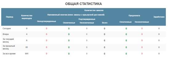 Партнерская программа Анастасии Плесовских
